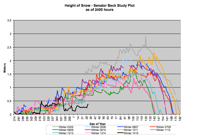 Graph of Height of Snow at Senator Beck Basin Study Plot