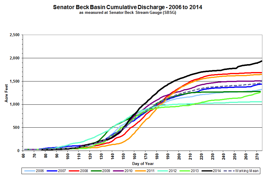 Graph of Senator Beck Stream Gauge Cumulative Discharge in acre feet