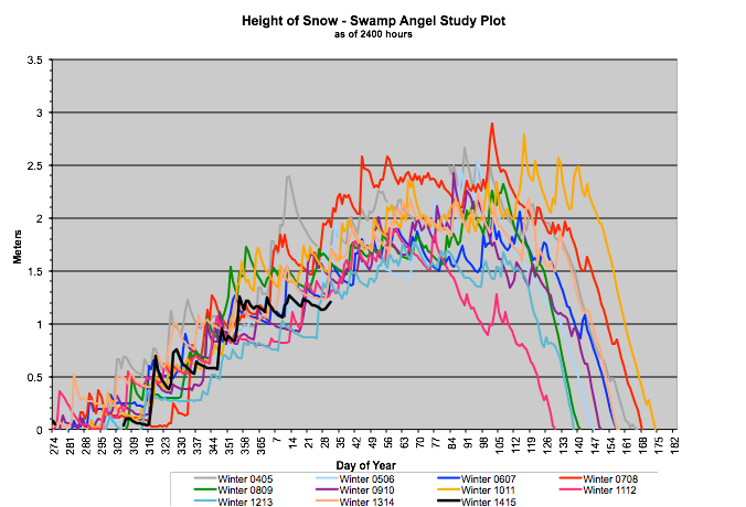 Graph of Height of Snow for 7 Winters at Swamp Angel Study Plot
