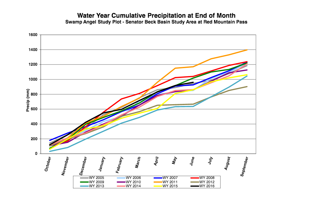 Cumulative Precip by month from Senator Beck Basin's Swamp Angel Study Plot