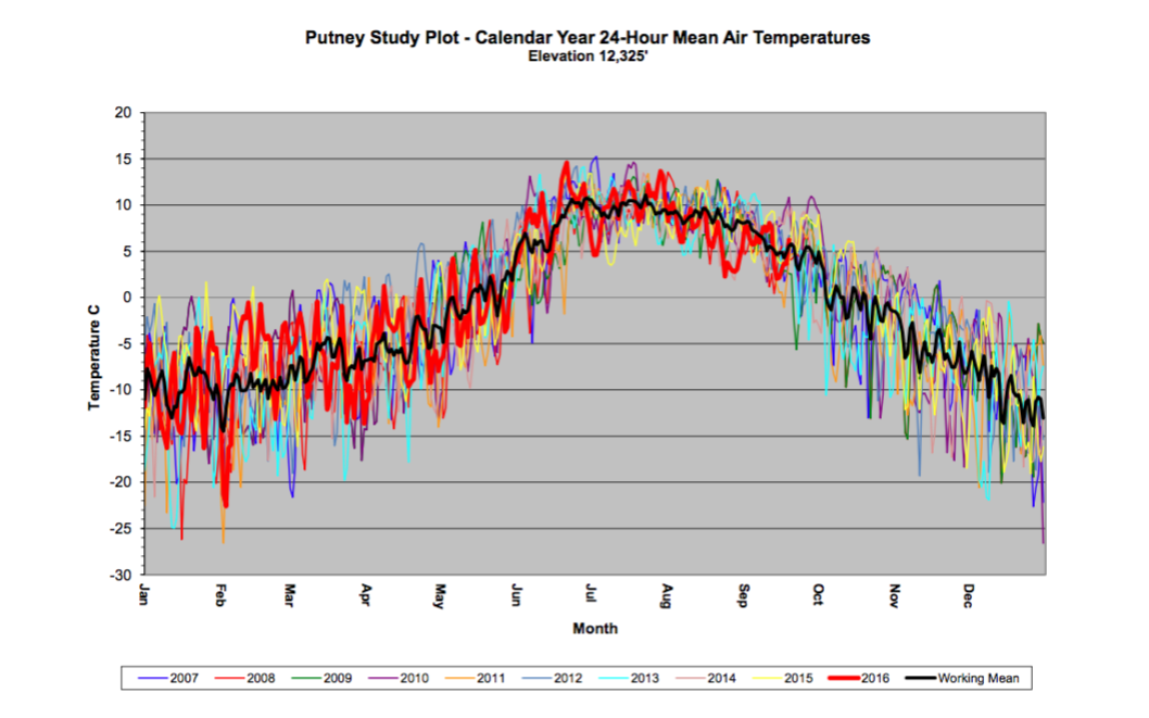 Graph of Putney Study Plot Mean Air Temperatures over 7 years
