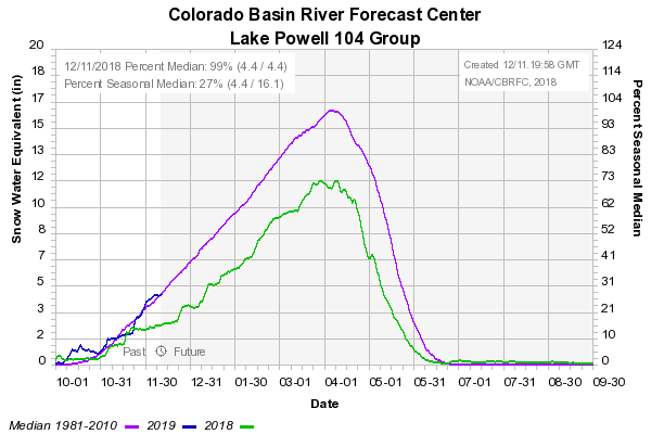 Winter Storm Data 2018 – 2019   Center for Snow and