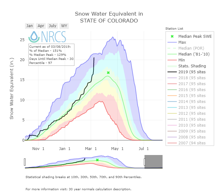 Winter Storm Data 2018 – 2019 | Center for Snow and